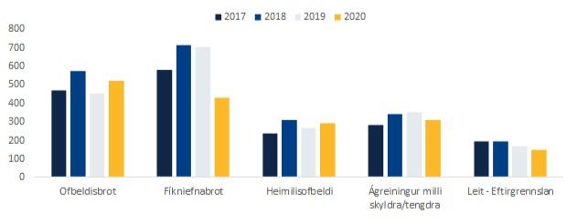 Brot og verkefni lögreglu á fyrsta hluta árs 2020 – valin brot